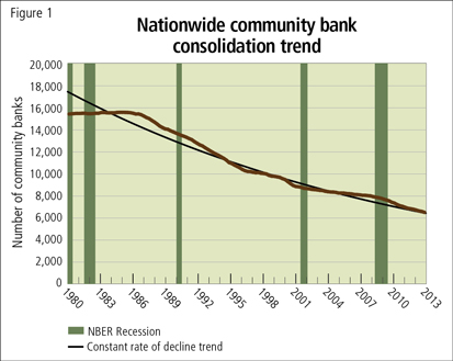 Nationwide community bank consolidation trend