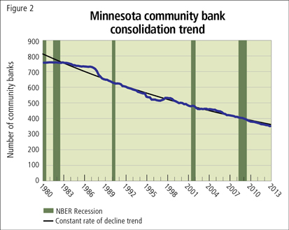 Minnesota community bank consolidation trend
