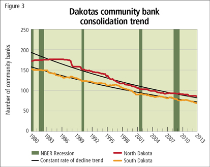 Dakotas community bank consolidation trend