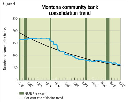 Montana community bank consolidation trend