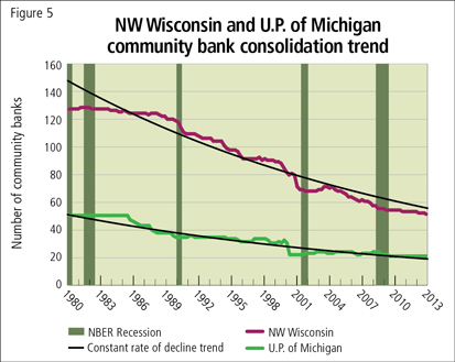 NW Wisconsin and U.P. of Michigan community bank consolidation trend