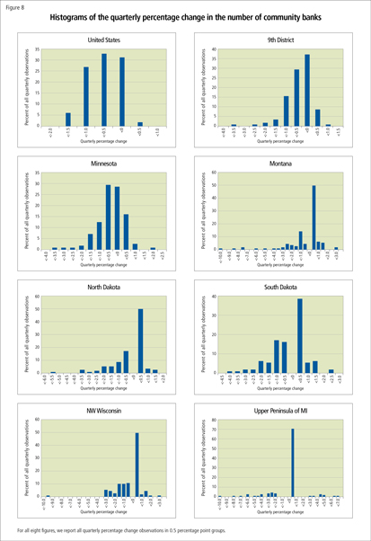Histograms of the quarterly percentage change in the number of community banks
