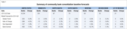 Summary of community bank consolidation baseline forecasts