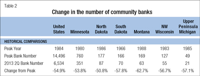 Change in the number of community banks