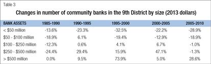 Changes in number of community banks in the 9th District by size (2013)