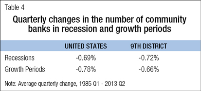 Quarterly changes in the number of community banks in recession and growth periods