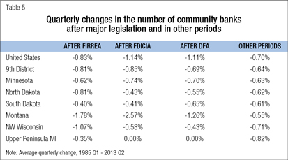 Quarterly changes in the number of community banks after major legislation and in other periods