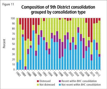 Composition of 9th District consolidation grouped by consolidation type