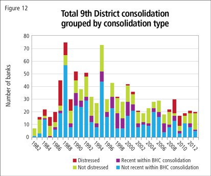 Total 9th District consolidation grouped by consolidation type
