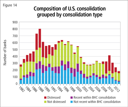 Composition of U.S. consolidation grouped by consolidation type