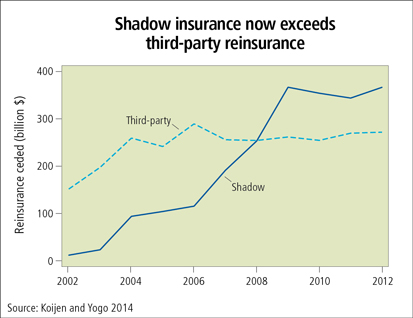 Shadow insurance now exceeds third-party reinsurance