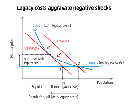 Legacy costs aggravate negative shocks