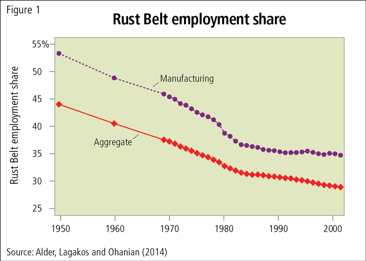 Competition and the Decline of the Rust Belt | Federal Reserve Bank