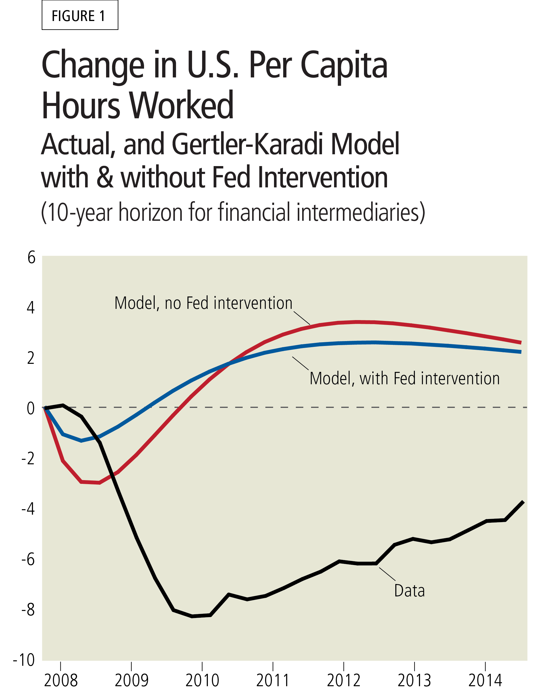 Figure 1: Change in U.S. Per Capita Hours Worked - Actual, and Gertler-Karadi Model with and without Fed Intervention (10-year horizon for financial intermediaries)