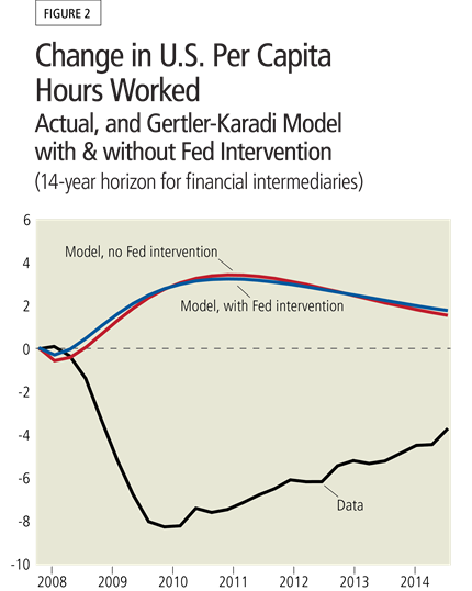 Figure 2: Change in U.S. Per Capita Hours Worked - Actual, and Gertler-Karadi Model with and without Fed Intervention (14-year horizon for financial intermediaries)