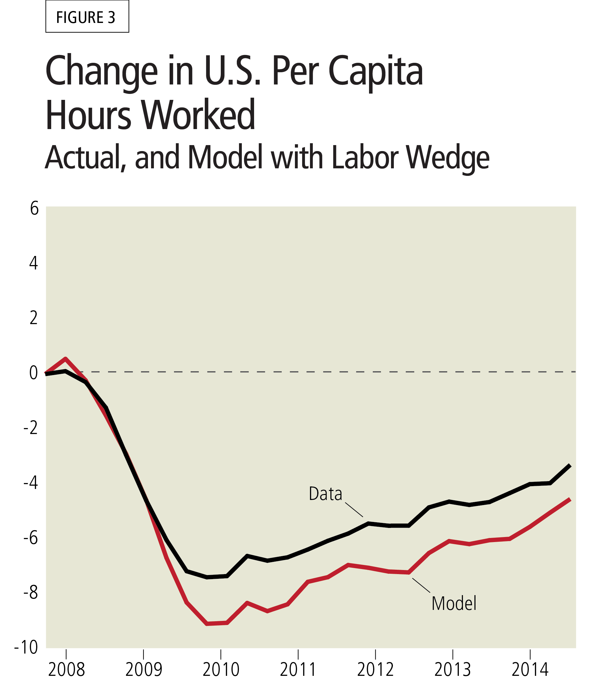 Figure 3: Change in U.S. Per Capita Hours Worked - Actual, and Model with Labor Wedge