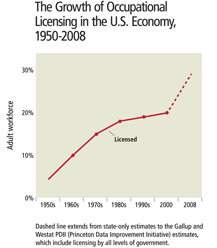 Chart: The Growth of Occupational Licensing in the U.S. Economy, 1950-2008