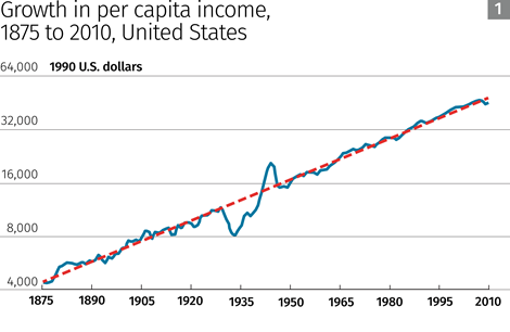 Growth in per capita income, 1875 to 2010, United States