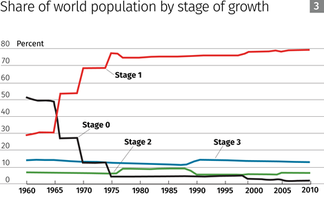 Share of world population by stage of growth