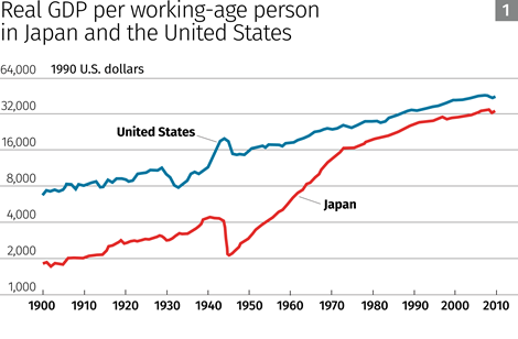 Real GDP per working-age person in Japan and the United States