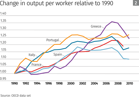 Change in Output Per Worker graph