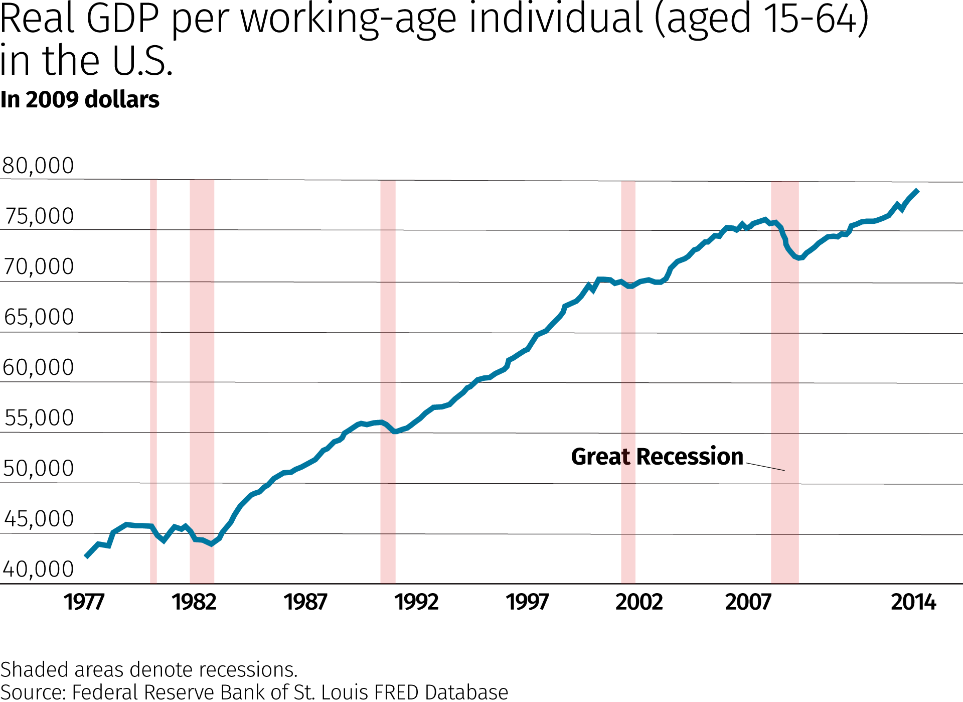 What is a recession