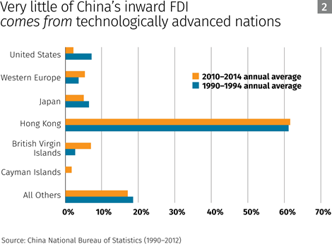 very-little-of-chinas-inward-fdi-comes-from-technologically-advanced-nation