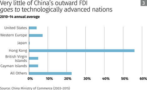 very-little-of-chinas-outward-fdi-goes-to-technologically-advanced-nations