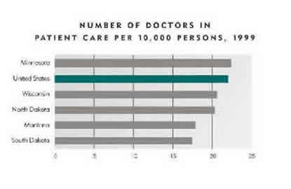 Chart-Number of Doctors in Patient Care per 10,000 persons, 1999