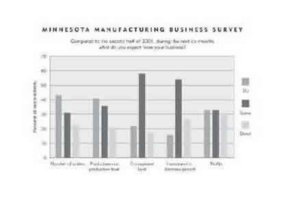 Chart-Minnesota Manufacturers Survey Results