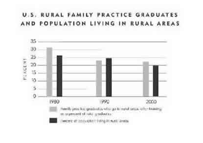 Chart-Rural Family Practice Graduates and Population Living in Rural Areas
