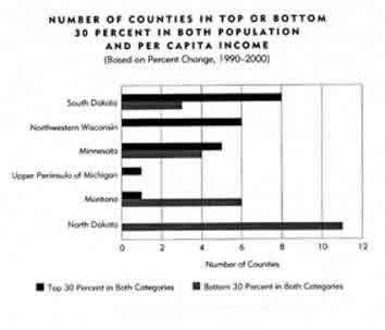 Chart: Counties in Top or Bottom 30 Percent in Both Population and Per Capita Income, 1990-2000