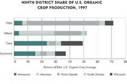 Chart: Ninth District Share of U.S. Organic Crop Production, 1997