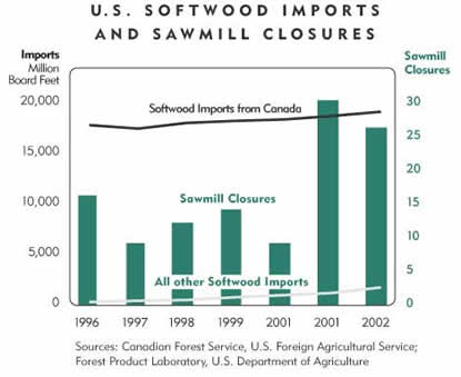Chart: U.S. Softwood Imports and Sawmill Closures