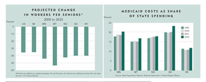 Charts: Projected Change in workers per seniors 2000-2025 and Medicaid Costs as Share of State Funding