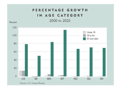 Chart: Percentage Growth in Age Category 2000-2025