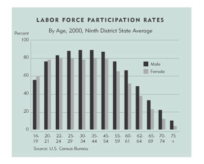 Chart: Labor Force Participation Rates, By age, 2000