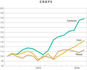 Chart Crop Prices