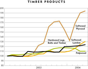 Chart: Timber Products