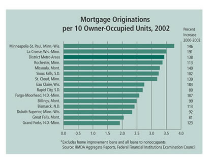 Chart: Mortgage Originations per 10 Owner-Occupied Units, 2002