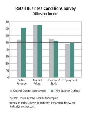 Chart: Retail Business Conditions Survey