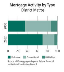 Chart: Mortgage Activity by Type