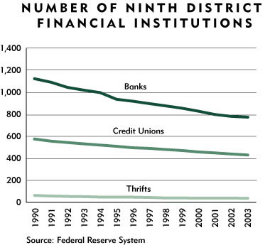 Chart: Number of Ninth District Financial Institutions