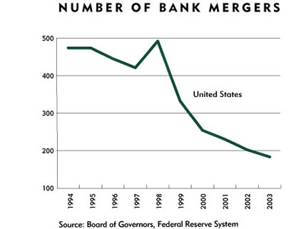 Chart: United States Bank Mergers