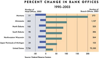 Chart: Percent Change in Bank Offices, 1990-2003