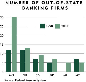 Chart: Number of Out-of-State Banking Firms