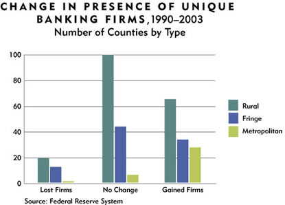 Chart: Change in Presence of Unique Banking Firms, 1990-2003
