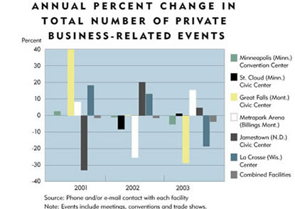 Chart: Annual Percent Change in Total Numbers of Private Business-Related Events