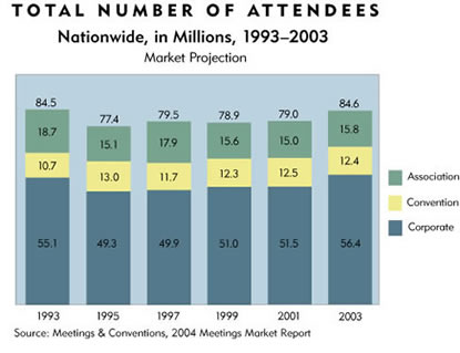 Chart: Total Number of Attendees