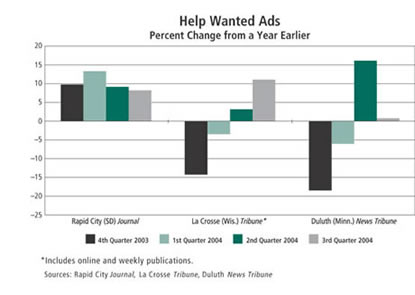 Chart: Help Wanted Ads